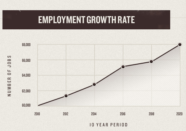 charts_graphs_examples_04employmentgrowthrate